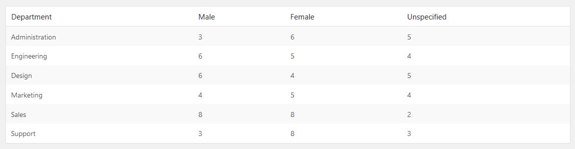 gender profile