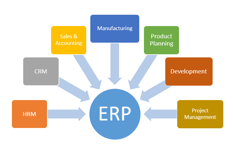what is erp- implementing ERP software
