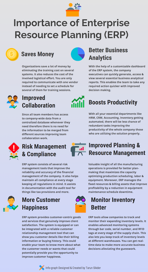 Importance of ERP- What is Enterprise Resource Planning