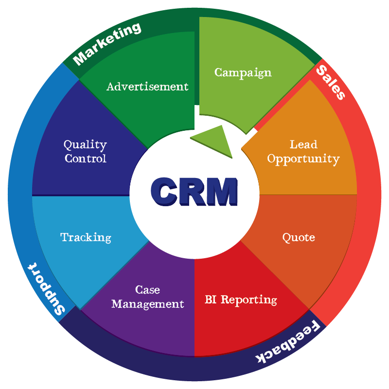 How to utilize CRM software to increase sales