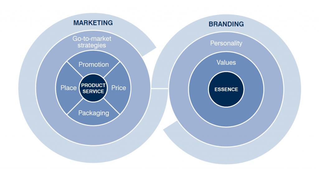 Branding vs marketing to build a business