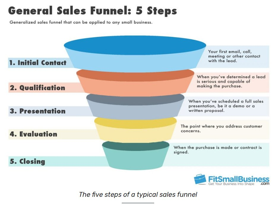 sales funnel website crm integration