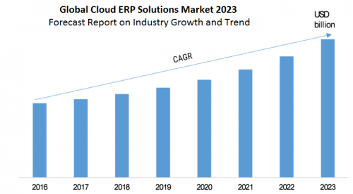 future trends in ERP systems