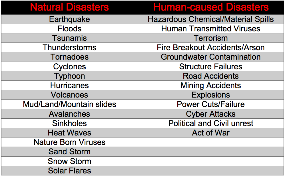Business Disasters List