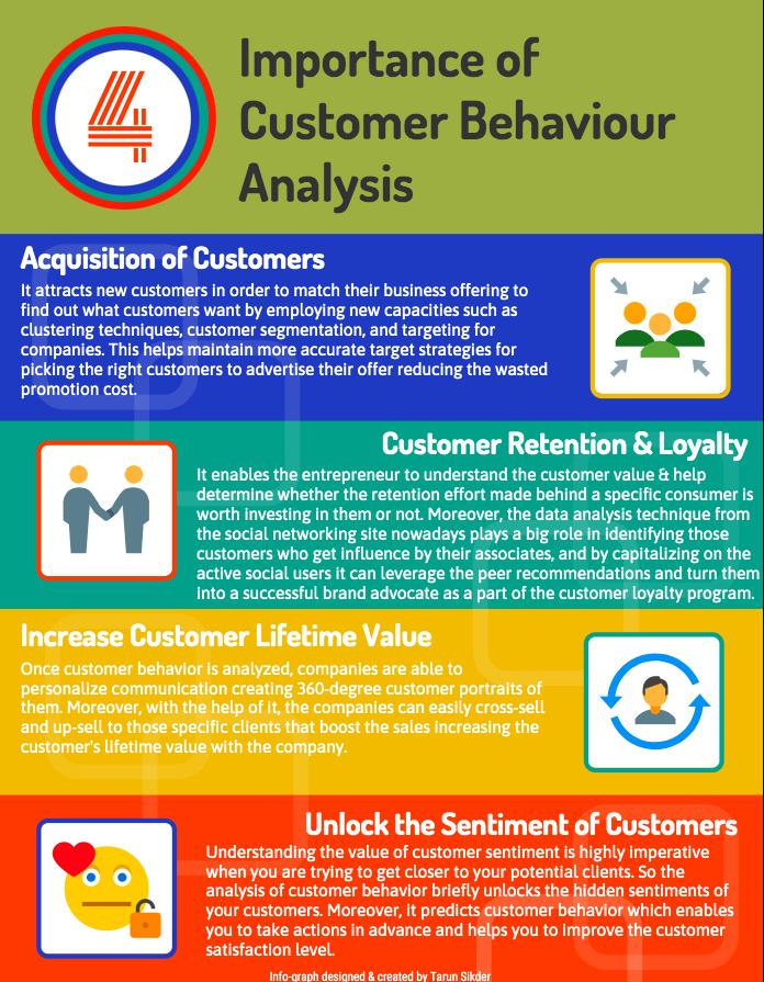 Importance of Customer Behaviour Analysis
