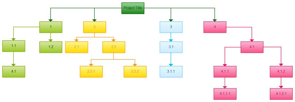 work-break-down-structure-basic-structure