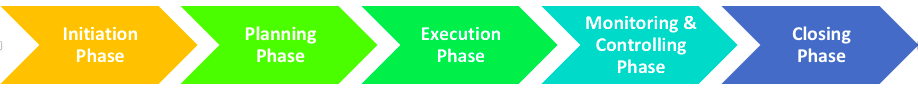 Project Lifecycle Phase