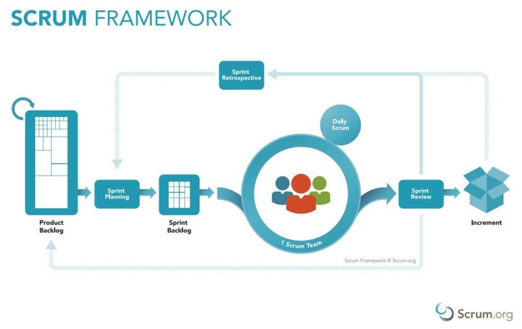 scrum-framework